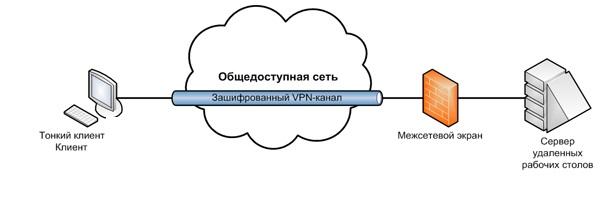 Кроме того, исключена возможность кражи или утери данных вместе с устройством