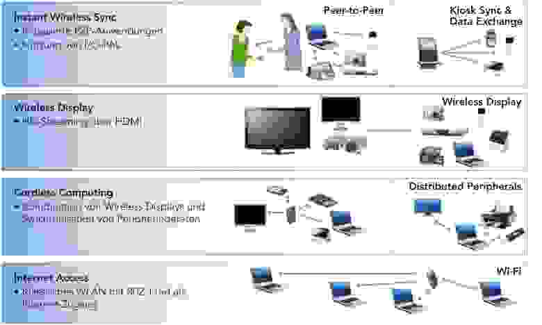 802.11ad (WiGig) - дальность и полезность