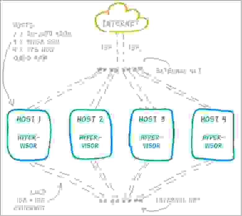 Рисунок 2. Схематичное изображение инфраструктуры Pandorama – физические сервера и подключение к сети