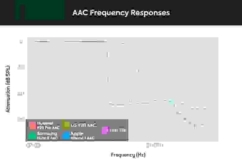 График спектра кодирования AAC различных мобильных устройств. У Huawei P20 Pro наблюдается резкий спад в районе 14 кГц, у LG V30 — в районе 16 кГц, у Samsung Note 8 — 17 кГц, у Apple iPhone 7 — 19 кГц.