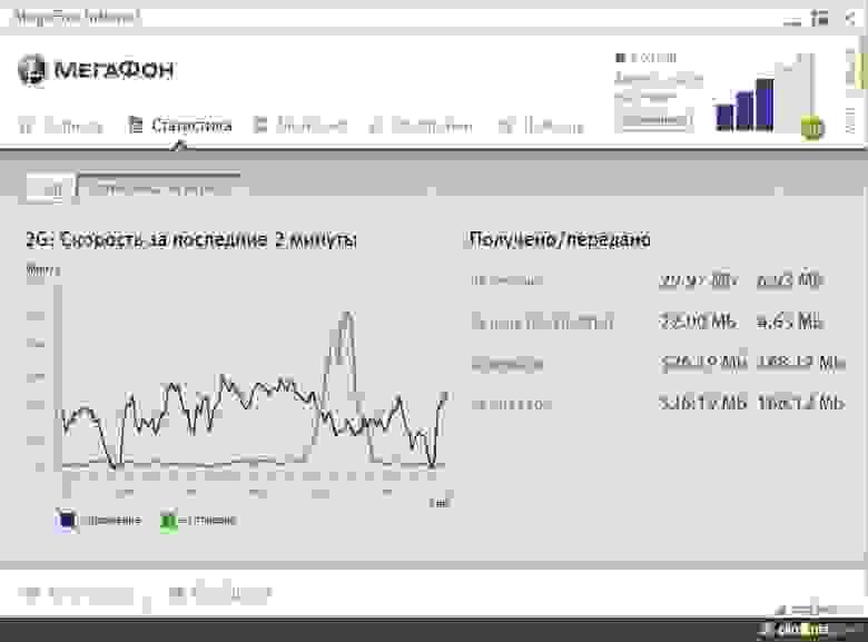 Программа MegaFon Internet 2G г.Омск