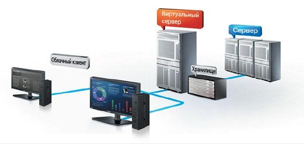 Очень важную роль в проектах VDI играет система хранения данных