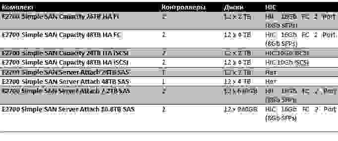 Варианты бандлов NetApp e серии