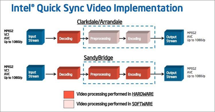 Принцип работы технологии Intel Quick Sync Video