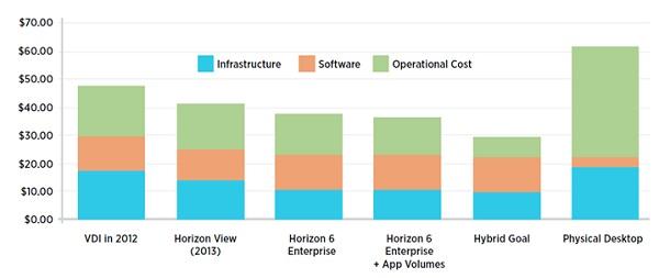 инфраструктура VDI на базе Horizon 6 Enterprise с App Volumes обойдется в среднем в 36$ в месяц