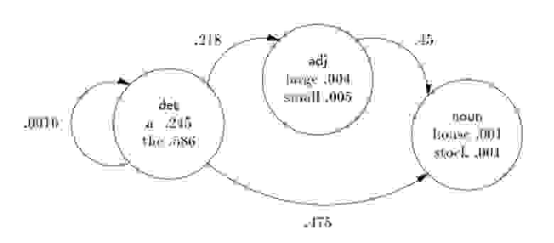 Эргодическая Марковская модель на практике.