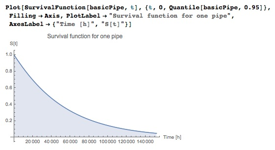 using SurvivalFunction for probability that the system works at time t
