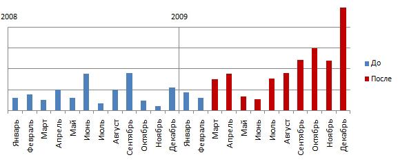 Чистая прибыль за 2008  и 2009 год
