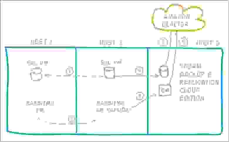 Рисунок 5. Принципы резервирования данных в Pandorama