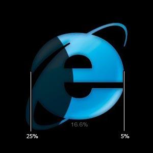Затемнение в зависимости от рыночной доли IE6