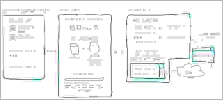 Рисунок 3. Схематичное изображение инфраструктуры Pandorama по модулям