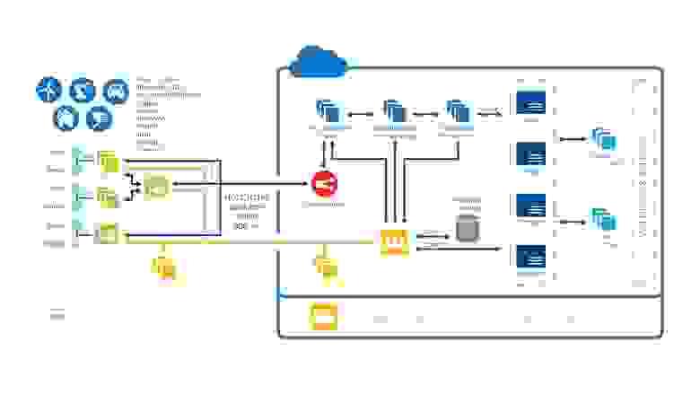 Схема устройства сети Интернета Вещей по мнению компании Intel