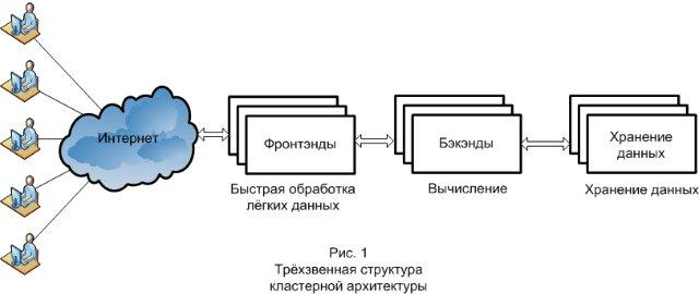 Трёхзвенная структура кластерной архитектуры