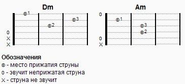 Запись гитарных аккордов при помощи HTML,CSS