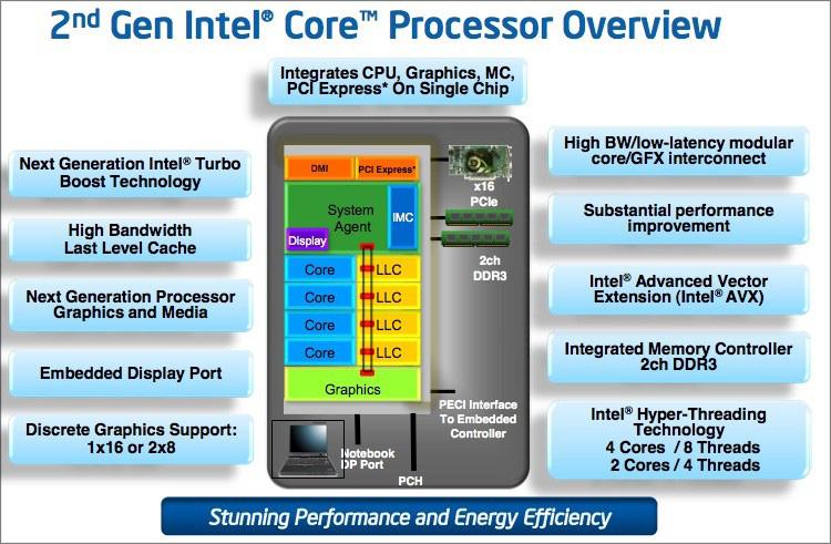 Структура процессора на архитектуре Sandy Bridge