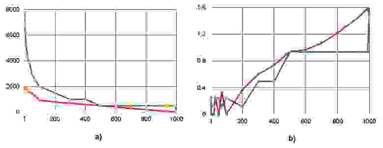Рисунок 6. Число перемещений операторов между ярусами - a) и коэффициент вариации CV - b) при снижении ширины ЯПФ для алгоритма умножения квадратных  матриц 10-го порядка классическим методом (ось абсцисс –  ширина ЯПФ после реформирования)