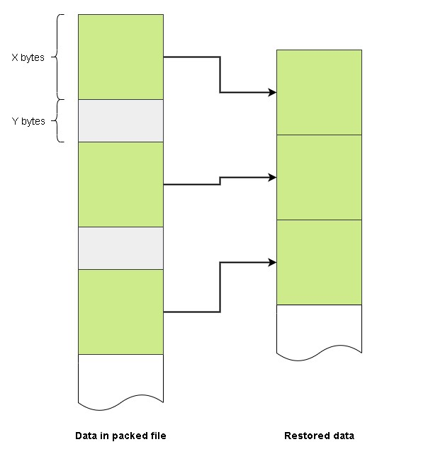 Схема копирования данных в HellowinPacker