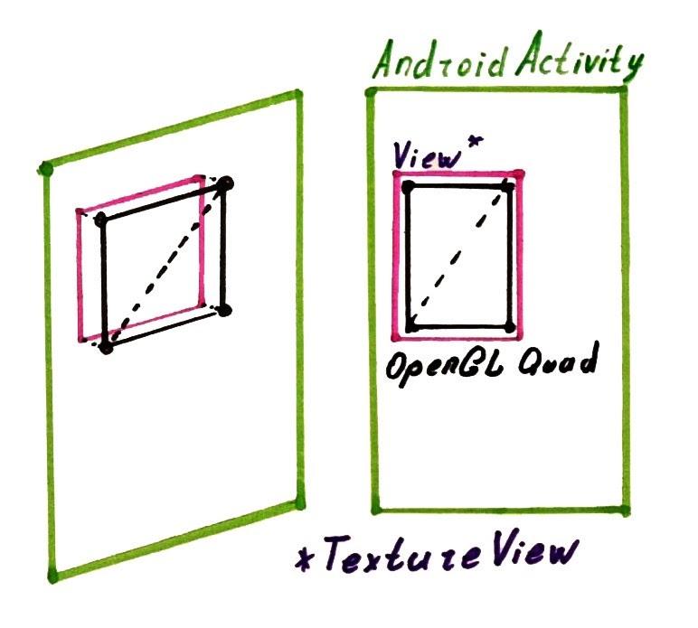 Четырехугольник OpenGL внутри TextureView.