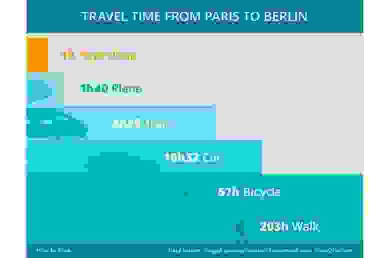 Скорость перемещения в 1000 км/ч может сделать гиперлуп наиболее быстрым и безопасным средством передвижения. Источник картинки: Horizon