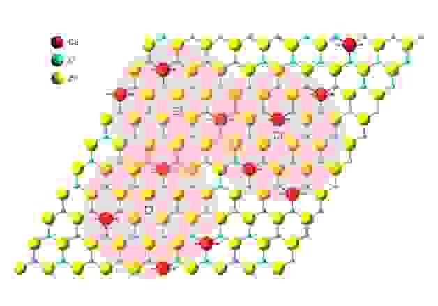 Иллюстрация магнитной связи в слое оксида цинка, легированного кобальтом. Красные, синие и желтые сферы представляют собой атомы кобальта, кислорода и цинка соответственно.