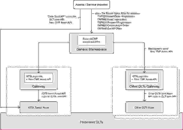 Рис. 8: Интерфейсы API Федеративной торговой площадки
