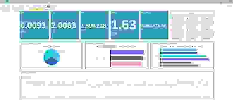 Визуализация KPIs с помощью SAP Analytics Cloud
