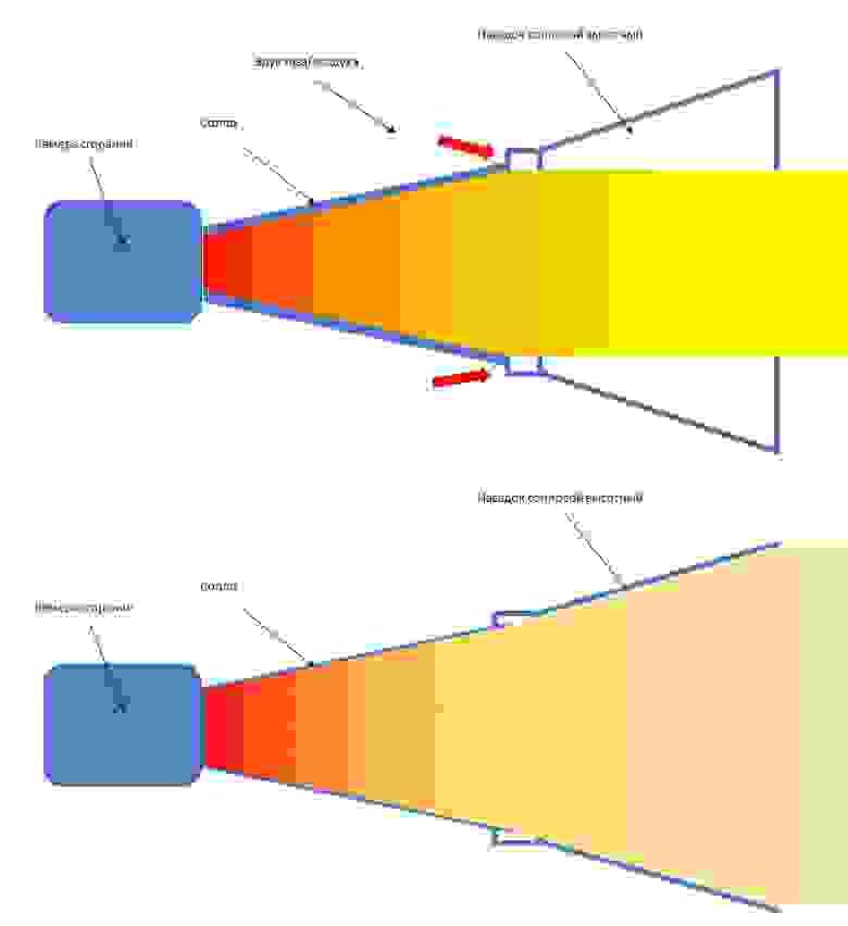 Схема работы щелевого сопла на низких высотах и на больших высотах