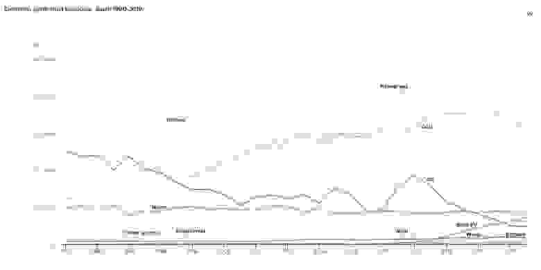 Динамика различных источников электроэнергии в Японии. После 2011 года атом резко упал и его заменили уголь и газ.