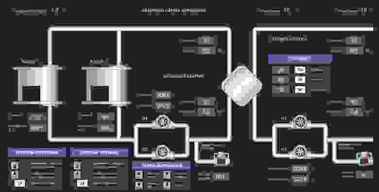 Принципиальная схема котельной, монитор с диспетчерской 25 дюймов