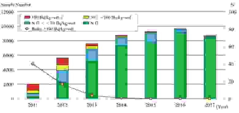 Результаты мониторинга содержания Cs-137 в рыбе из префектуры Фукусима по годам. ND - предел обнаружения, равен 5 Бк/кг