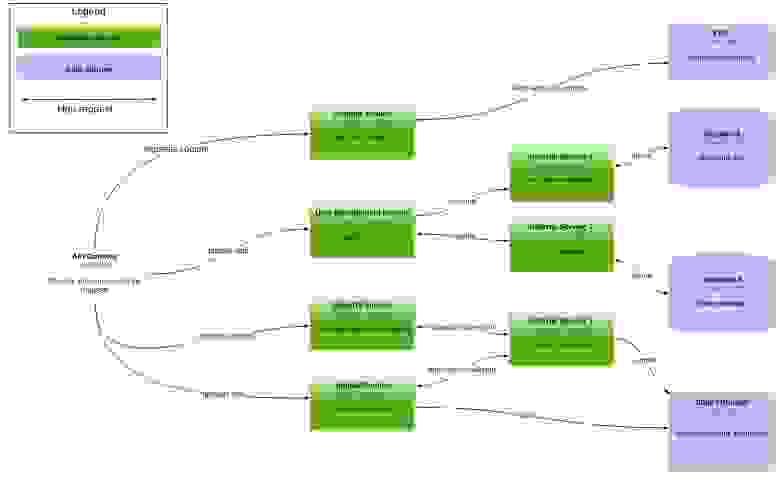 Container diagram