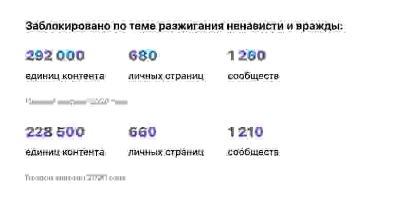ВКонтакте, 2020 https://vk.com/safety