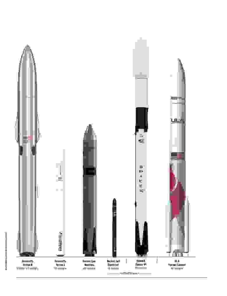 Компания Relativity Space и Rocket Lab разрабатывают ракеты большего размера, которые могут соперничать с Falcon 9 и Vulcan Centaur за некоторые классы полезной нагрузки. Предоставлено: Робин МакДоуал, график SpaceNews.