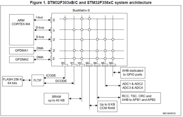 Fig.7. STM32F303 matrix from Reference Manual (just for reference).
