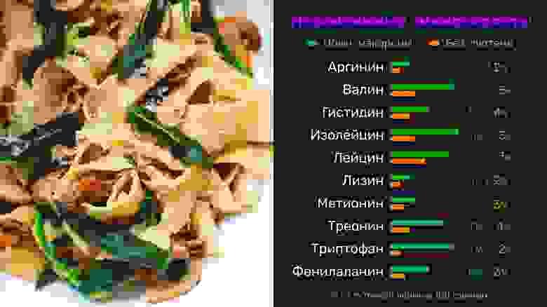 Содержание незаменимых аминокислот в обычных и безглютеновых макаронах. Автор: Роман Горшков @romancaravan