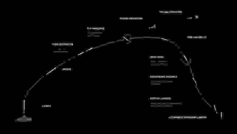 Схема запуска спутников Starlink