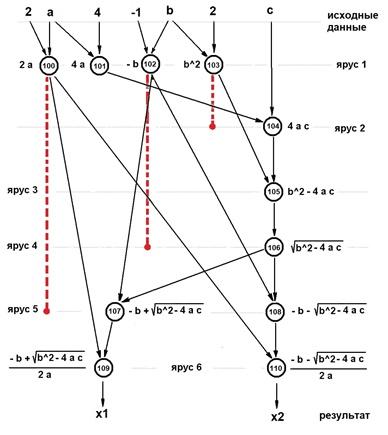 На рисунке - ярусно-параллельная форма алгоритма решения полного   квадратного уравнения в вещественных числах в канонической   форме (номера ярусов ЯПФ расположены справа)