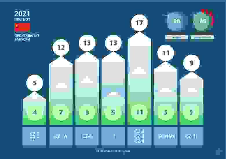 Ожидания и мой прогноз орбитальных запусков от Китая на 2021 год.