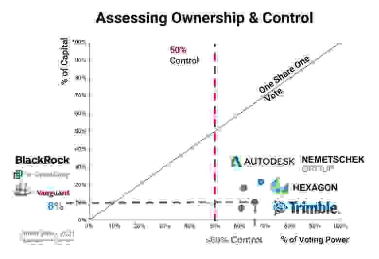 Степень контроля (X - сила голоса) в компании в зависимости от вечеличины пакета акций (Y - процент капитала)