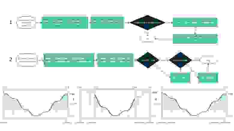 Алгоритм нахождения динамических экстремумов