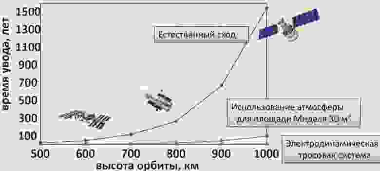 Графики сравнения времени увода тел с орбиты естественным путем (синий), с использованием атмосферного тормоза площадью наибольшего сечения 30 м2 (сиреневый) и токопроводящим тросом (зеленый)
