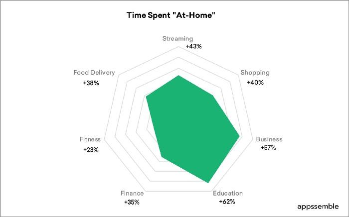 Рост времени, проводимого в приложениях дома