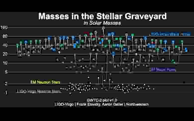 На этом графике показаны массы всех компактных двойных звёзд, обнаруженных LIGO/Virgo: чёрные дыры, отмеченные синим цветом, и нейтронные звёзды, отмеченные оранжевым цветом. Также показаны чёрные дыры с массами звёзд (фиолетовые) и нейтронные звёзды (жёлтые), обнаруженные с помощью наблюдений электромагнитных волн. Всего у нас более 50 наблюдений событий излучения гравитационных волн, соответствующих слиянию компактных масс (LIGO/VIRGO/СЕВЕРО-ЗАПАДНЫЙ УНИВЕРСИТЕТ/ФРЭНК ЭЛАВСКИ)
