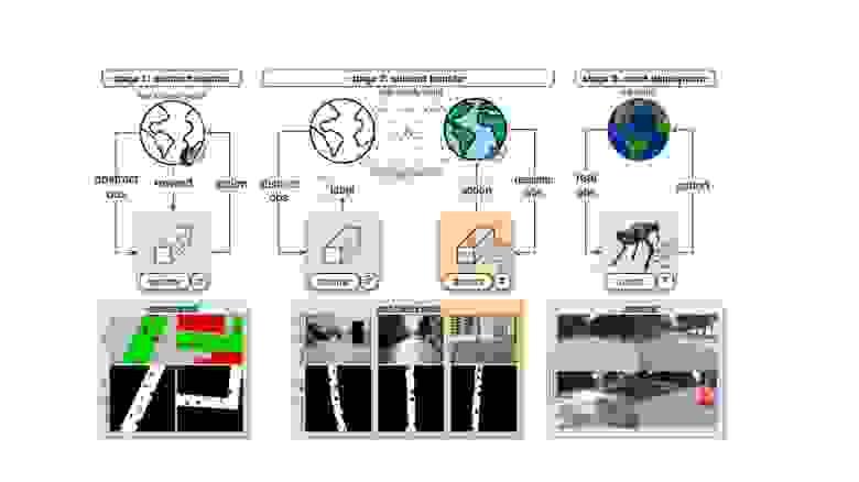 Визуализация этапов разработки