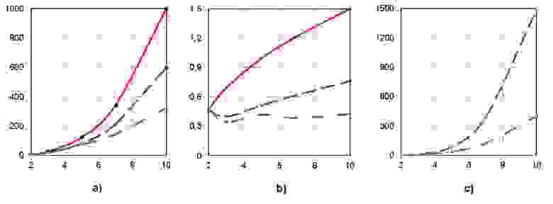 Рисунок 1. Параметры плана параллельного выполнения при сохранении высоты ЯПФ  для  алгоритма умножения квадратных  матриц 2,3,5,7,10-го порядков (соответствует  нумерации по осям абсцисс) классическим методом