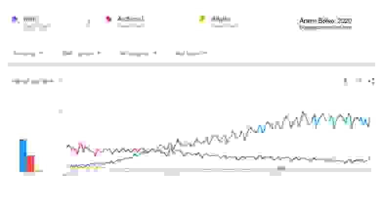 Google Trends since 2004. Revit vs Archicad vs Allplan