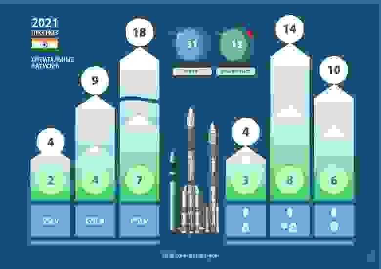 Ожидания и мой прогноз орбитальных запусков от Индии на 2021 год.