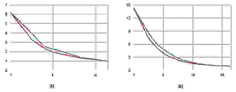 Рисунок 5. Возрастание высоты (ординаты) при ограничении ширины ЯПФ (абсциссы),  разы;  алгоритм решения системы линейных алгебраических уравнений прямым (неитерационным) методом Гаусса 5 и 10-го порядков –  рис. a) и b) соответственно