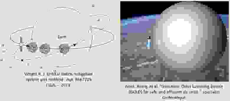 Пример использования шара-баллона для торможения спутника в атмосфере. По расчетам, для ускорения выведения с орбиты в 730 км аппарата Iridium массой 700 кг понадобится шар радиусом 17 м. Время сходя при этом сократится с 97 лет до 143 дней