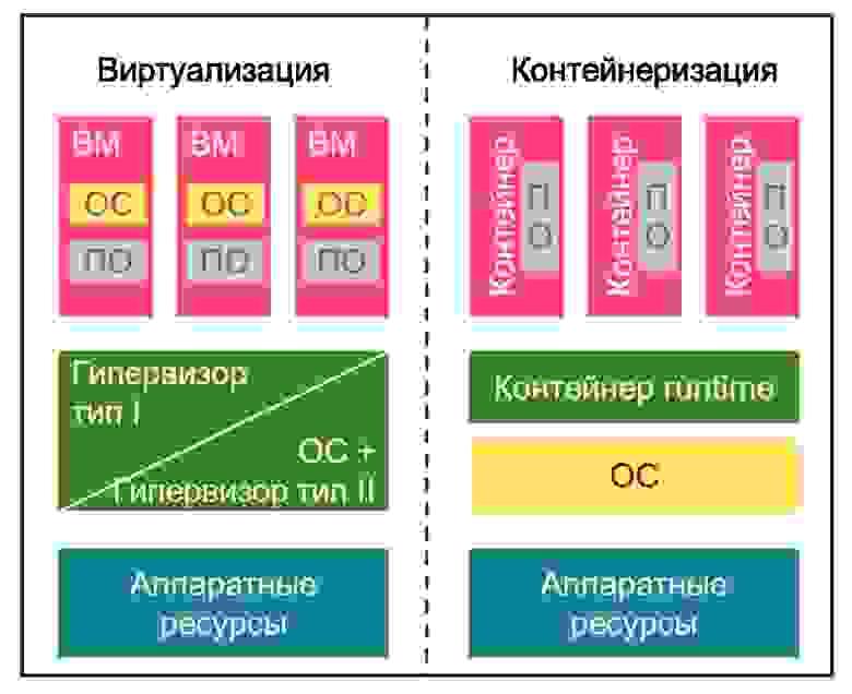 Рис.1. Виртуализация и контейнеризация.